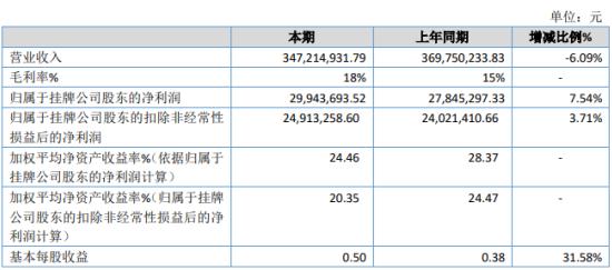 生力材料2019年净利2994.37万增长7.54% 营业外支出减少