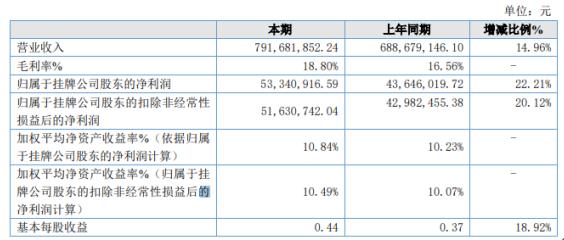 百甲科技2019年净利5334.09万增长22.21% 业务规模增加