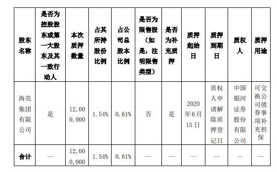 海亮股份控股股东海亮集团质押1200万股 用于可交换公司债券事项补充担保