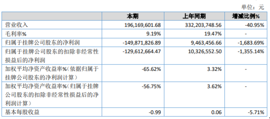鸿鑫互联2019年亏损1.5亿由盈转亏 资产减值损失大幅增加