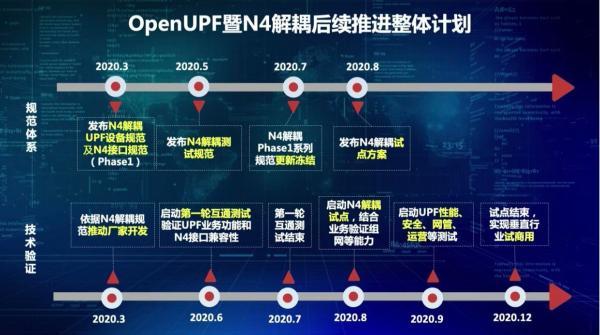 中国移动即将启动N4解耦互通测试 力争年底实现垂直行业试商用