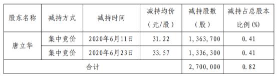 全志科技股东唐立华减持270万股 套现约8429.4万元