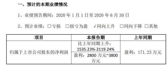 星网宇达2020年上半年预计净利2800万元-3800万元 同比增长1535%-2119%