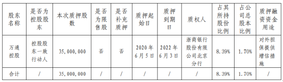 万通地产股东万通控股质押3500万股 用于对外担保提供增信措施