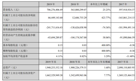 九安医疗2019年净利6644.91万增长423.77% 董事长薪酬68.8万