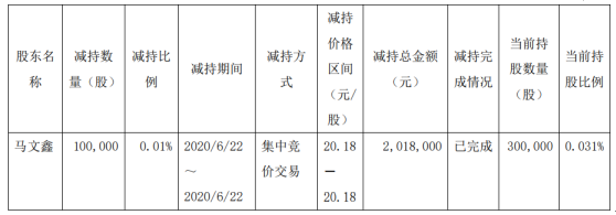 浙江医药股东马文鑫减持10万股 套现约201.8万元