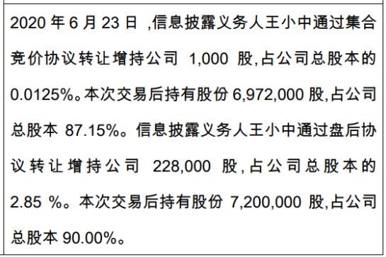 兴湃至美股东王小中增持22.9万股 权益变动后持股比例为90%