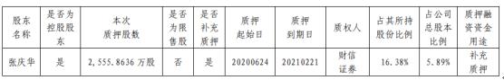 方盛制药股东张庆华质押2555.86万股 用于补充质押