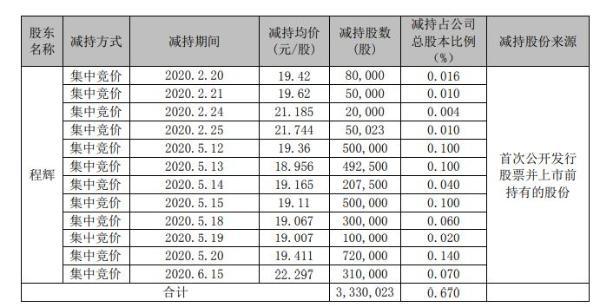 九强生物股东程辉合计减持333万股 套现约7425万元