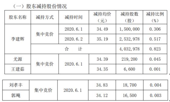 北斗星通5名股东合计减持429.4万股 套现约1.51亿元