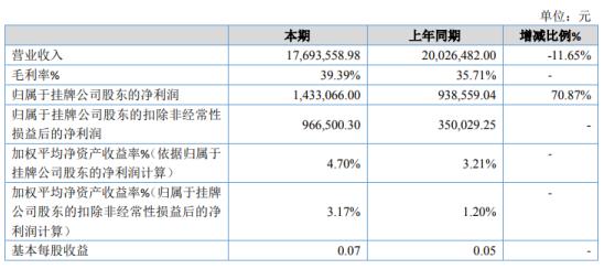 金鼎股份2019年净利143.31万增长70.87% 三项高附加值产品产销量有所提高
