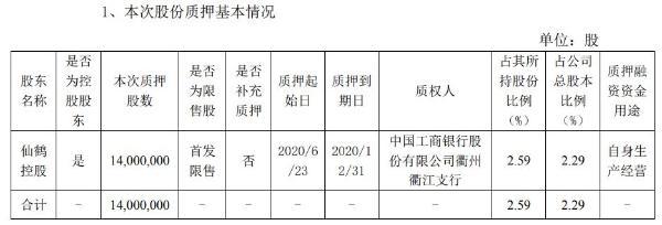 仙鹤股份控股股东仙鹤控股质押1400万股 用于自身生产经营
