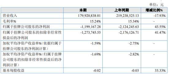 创致股份2019年亏损119.92万亏损减少 销售收入下降