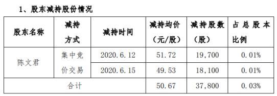 博创科技股东陈文君减持3.78万股 套现约191.53万元