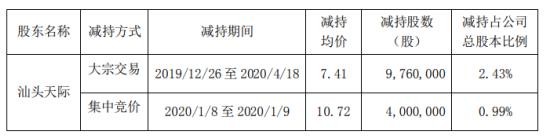 天际股份股东汕头天际减持1376万股 套现约1.02亿元