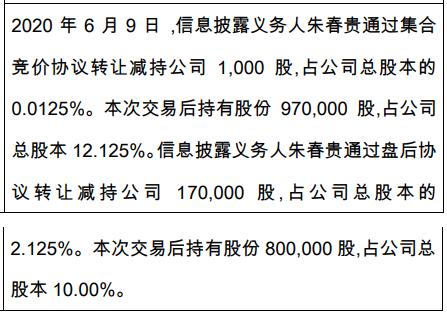 兴湃至美股东朱春贵减持17.1万股 权益变动后持股比例为10%