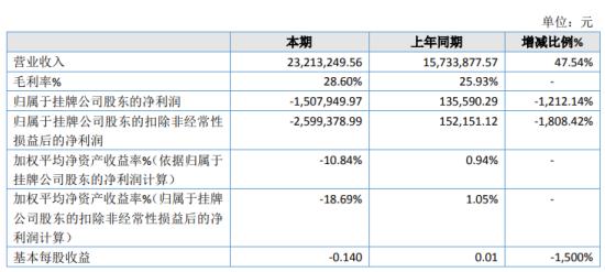永华光电2019年亏损150.79万由盈转亏 销售成本增加