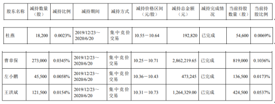 今创集团4名股东合计减持45.82万股 套现约479.26万元