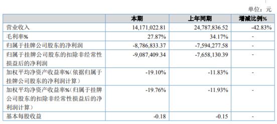 能为科技2019年亏损878.68万亏损增加 销售收入下滑