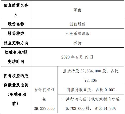 创信股份股东阳南减持18.8万股 权益变动后持股比例为68.28%
