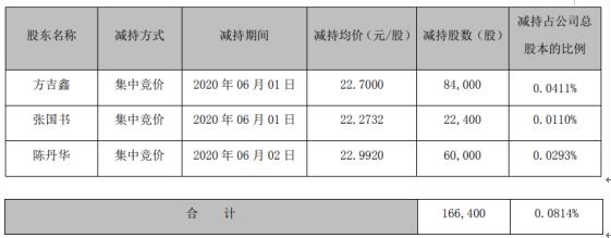 智动力3名股东合计减持16.64万股 套现约377.73万元