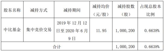 晨化股份股东中比基金减持100.02万股 套现约1195.24万元