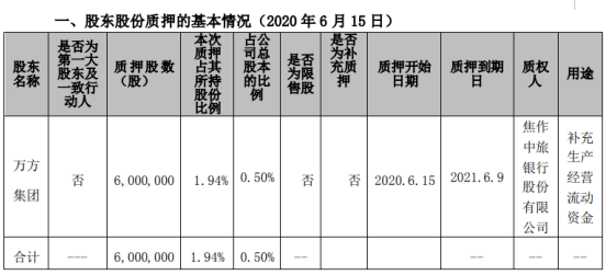 焦作万方股东万方集团质押600万股 用于补充生产经营流动资金
