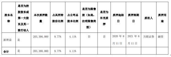 天茂集团股东新理益质押2.03亿股 用于融资