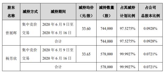新宝股份2名股东合计减持132.2万股 套现合计约4444.81万元