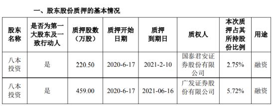 量子生物股东八本投资质押679.5万股 用于融资