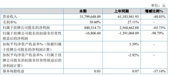 艾尼科技2019年净利88.03万下滑65.73% 销售订单减少