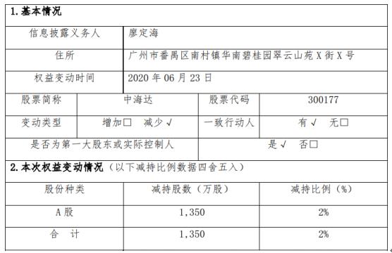 中海达股东廖定海减持1350万股 套现约1.35亿元