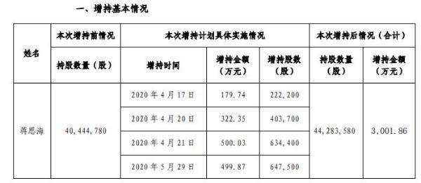 金科股份董事长蒋思海增持129万股 耗资合计约3002万元