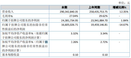 田野股份2019年净利2438.17万增长1.84% 投资收益增加