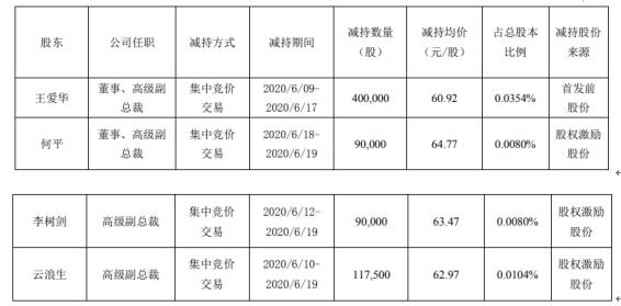 广联达4名股东合计减持69.75万股 套现约4249.17万元