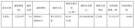 晶方科技股东大基金减持321.55万股 套现约2.19亿元