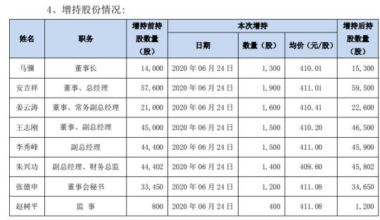 长春高新董、监、高合计增持1.08万股 耗资约443.97万元