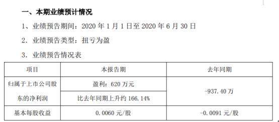 四环生物2020年上半年预计净利620万元扭亏为盈 全资子公司出售林木资产确认收益