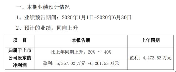 元力股份2020年上半年预计净利5367.02万元-6261.53万元 同比增长20%-40%