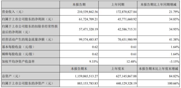 浙矿股份2020年上半年净利6172.47万增长34.85% 各项工作稳步推进