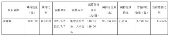 安井食品股东黄建联减持80万股 套现约9013.6万元