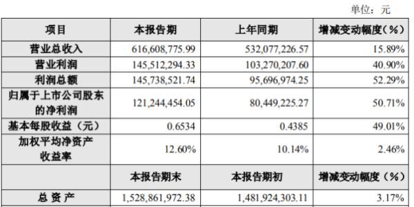 山东赫达2020年上半年净利1.21亿增长50.71% 订单持续增长