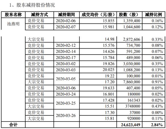 立思辰股东池燕明减持2462.34万股 套现约4.24亿元