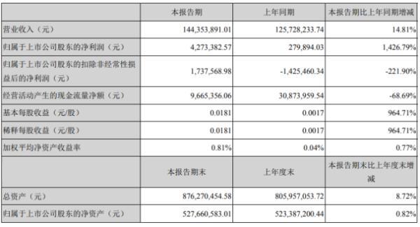 惠伦晶体2020年上半年净利427.34万增长1426.79% 自有品牌产品订单持续增加