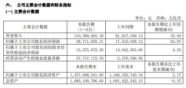 微芯生物2020年上半年净利2871.17万增长64% 加大研发投入