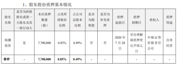 海大集团控股股东海灏投资质押770万股 用于自身经营
