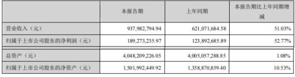迈为股份2020年上半年净利1.89亿增长52.77% 丝网印刷成套设备收入大幅度增长