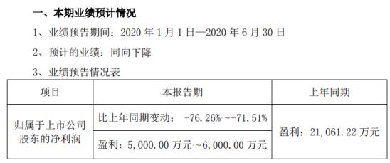建新股份2020年上半年预计净利5000万元-6000万元同比下降 毛利率降低