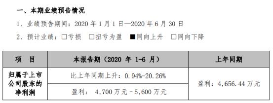 今天国际2020年上半年预计净利4700万元–5600万元 差旅费等业务支出有所下降