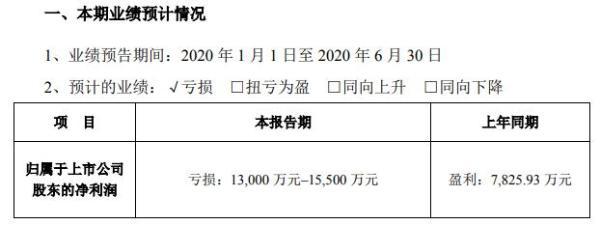 惠博普2020年上半年预计亏损1.30亿至1.55亿 部分国内外项目出现延迟